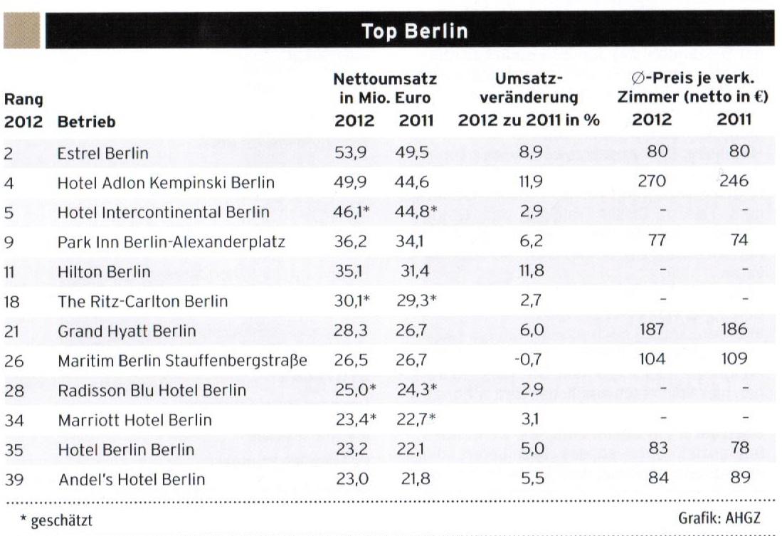TOP Berlin 2012